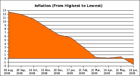 inflation-high-to-low