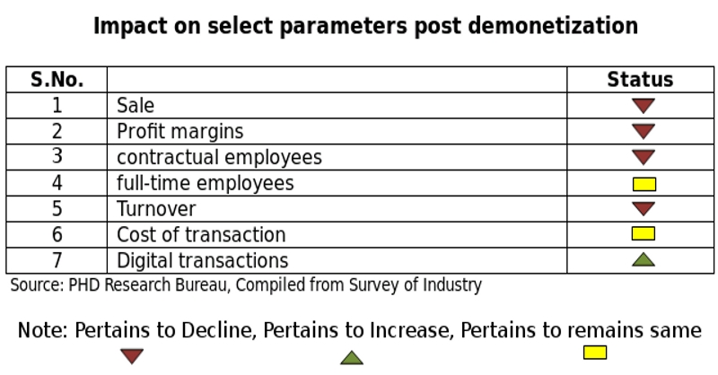 http://img.tradeindia.com/cmsmedia/smetimes/media/2017/11/09/demon-phd-survey.jpg