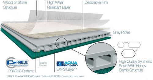 Aqualam Waterproof Laminate Flooring