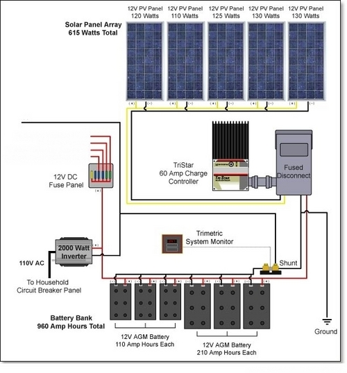 off grid solar system sizing calculator pdf