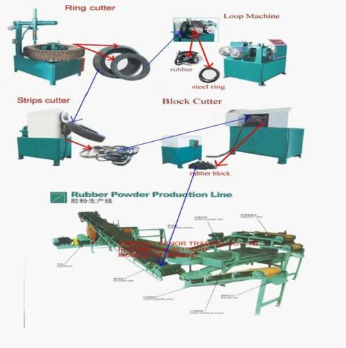 Waste Tyre Recycling Production Line In Qingdao Shandong