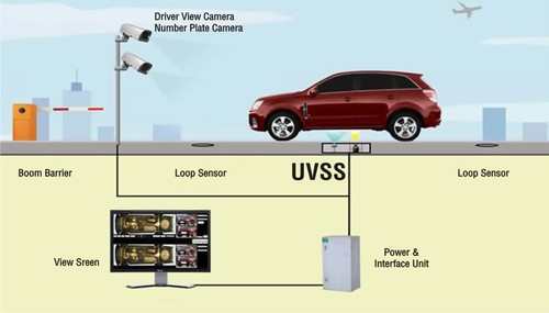 Under Vehicle Surveillance System In Industrial Area C