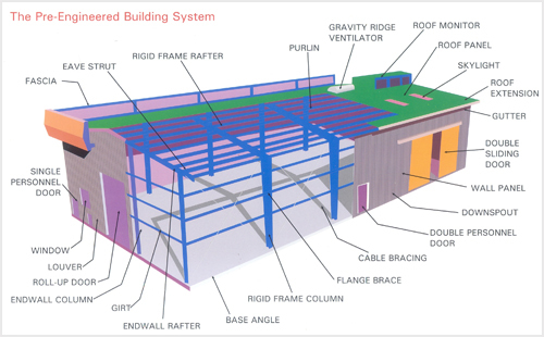 Pre engineered building in vadodara gujarat india for Pre engineered house plans