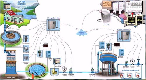 Smart Water Management System