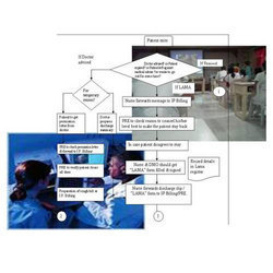 Healthcare Business Process Re-engineering Services