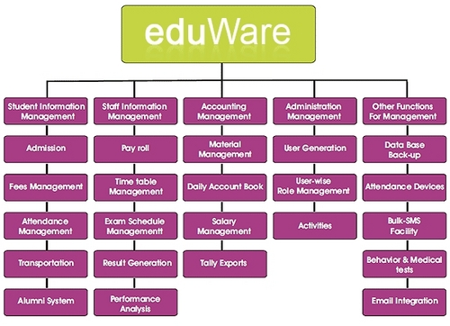 Technology Management Image: School Management System Software In Memnagar (Navrangpura