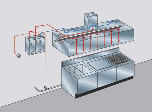 Ansul Kitchen Fire Suppression System