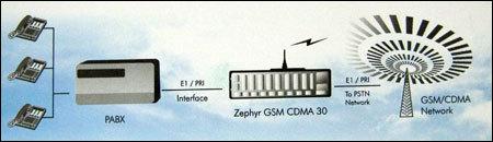 Coral Zephyr Gsm Cdma 30 + Gateway