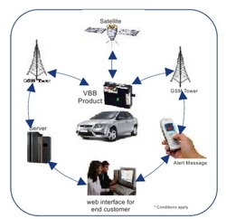 Gsm Based Car Security System
