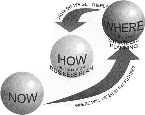 Business Strategic Planning Consultancy Service