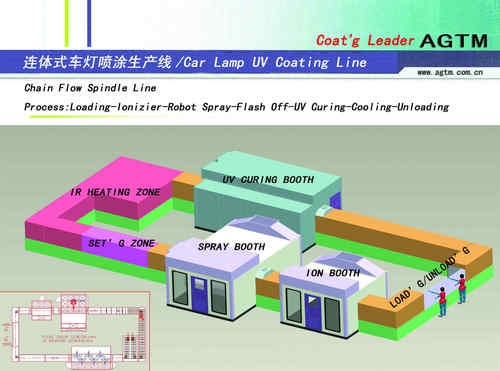 Head Lamp UV Coating Lines