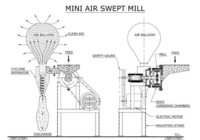 Mini Air Swept Mill