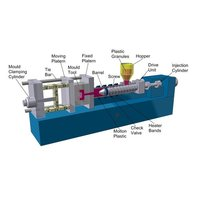 Injection Molding Unit