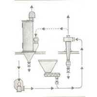 Industrial Pneumatic Conveying System