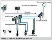 Automation Of Water Treatment Plant