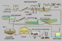 Effluent Treatment Processes