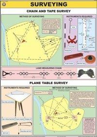 Chart Of Surveying
