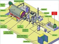 Tyre Pyrolysis Plants