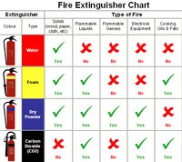 Fire Chart