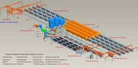 Aac Block Manufacturing Plant