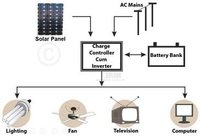 Solar Inverter (Power Pack)