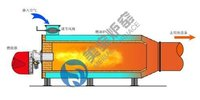Gas And Oil Fired Furnace For Heating Machine