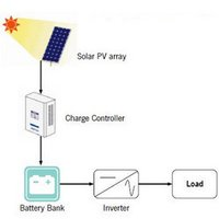 Solar Power Pack Stand Alone