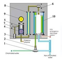 Gas Chlorination Systems