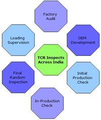 Third Party Inspection And Quality Assurance Services