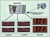 Digital Clocks With GPS Synchronization