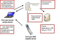 Multifactor Authentication Software
