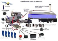 Road Fuel Tanker Monitoring (remote monitoring by GSM/GPRS)