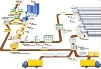 Fly Ash/Sand AAC (Autoclaved Aerated Concrete) Block Plant