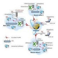 Firewall - VPN Services