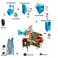 High Profit Rubber Recycling Machine
