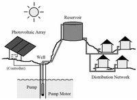 Solar Pumping Inverters