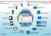 Vibration Analysers And Vibration Meters