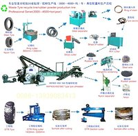 Waste Tyre Recycling Machine Systems