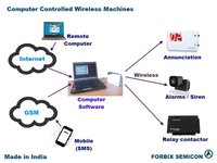 Computer Controlled Wireless System