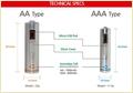 Pencil Cell Batteries AA & AAA