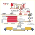 AAC block (Light Brick)Making Machine