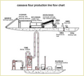Cassava Flour Processing Machinery