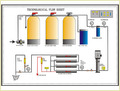 Water Treatment System (Ro/Softener/ Filter)