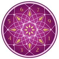 Numerology Services