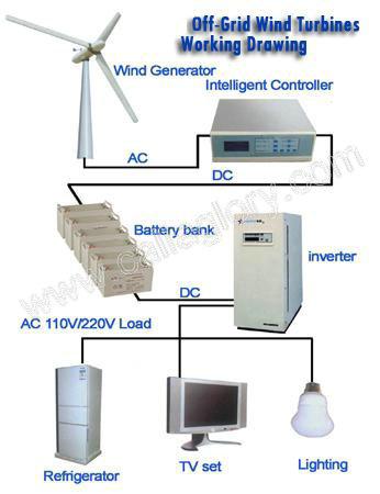 E Series Wind Turbine Generators