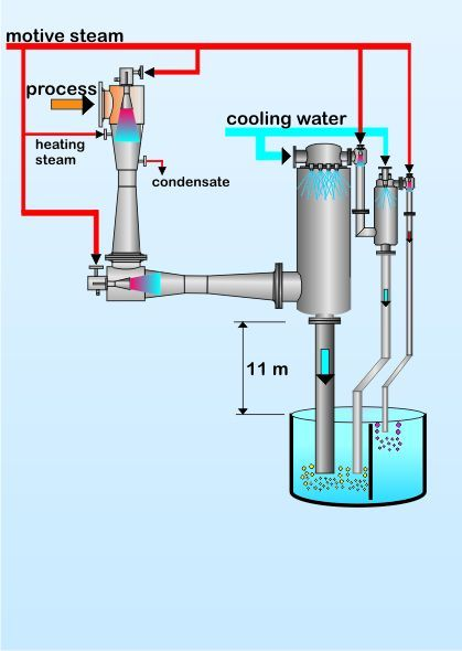 Vacuum Systems with Mixing Condensers in  Dr. Radhakrishnan Salai
