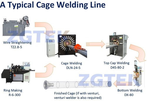 Cage Production Machine in   Xincheng Subzone