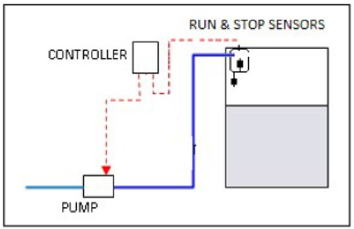 Online Pump Controller in  South Extn. - I