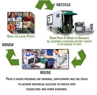 E Waste Hazards Services