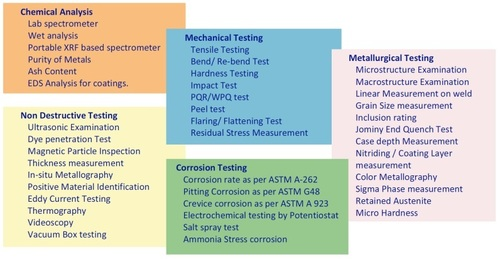 Material Testing Service